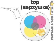 Рисунок сверху шара при печати топ-принт (top print)